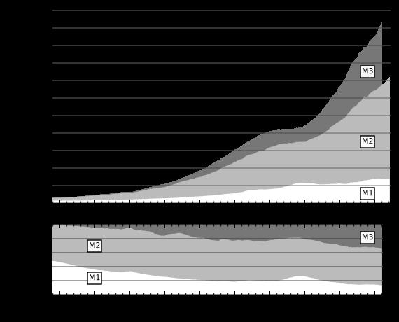 M1 M2 M3 Fed Data