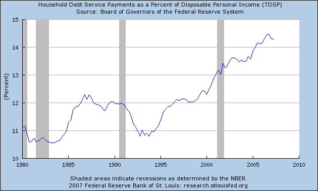 Disposable Income vs Debt