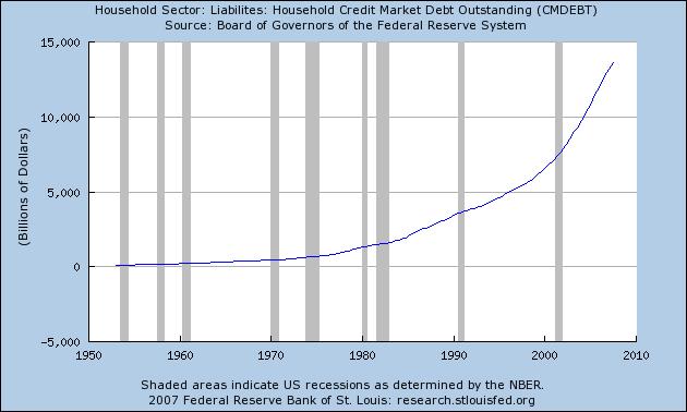 Housing Debt