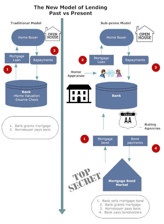 diagram of fund flows through financial system Probes into suspicious transactions at the malaysian fund have threatened  malaysia: the 1mdb money trail  complexity available in the global financial system.