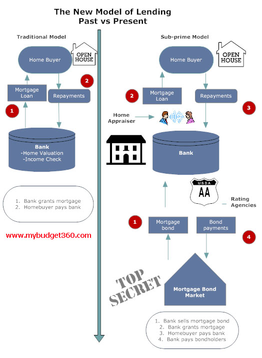 Mortgage Process