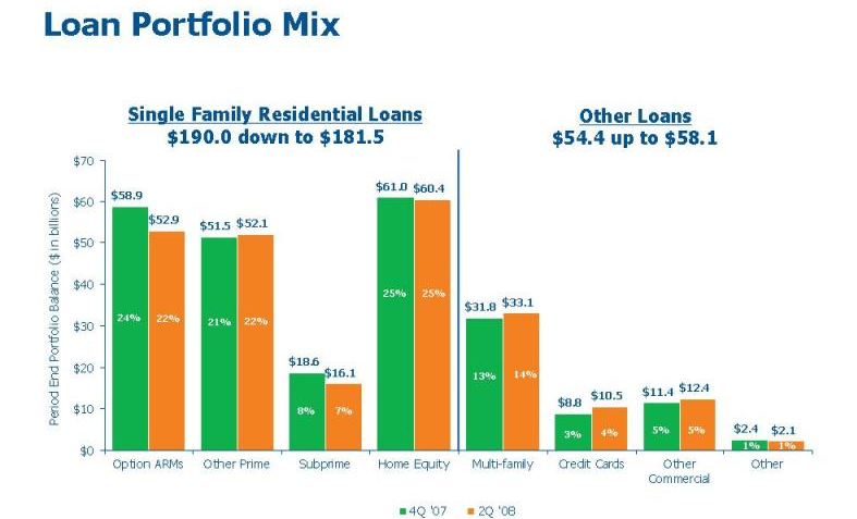 wamu total loans