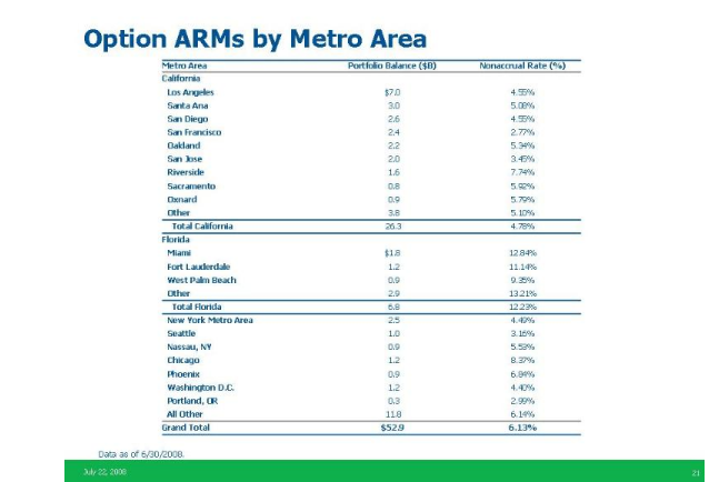 wamu option arm by area