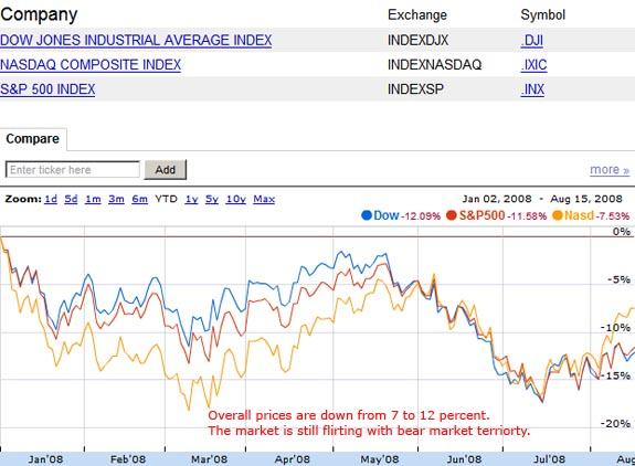 Dow and Nasdaq