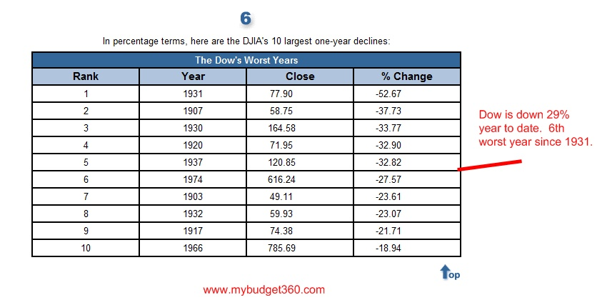 dow worst years