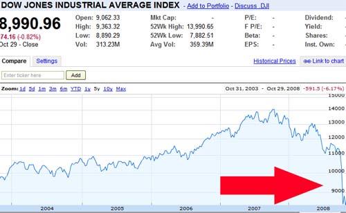 Dow 5 year