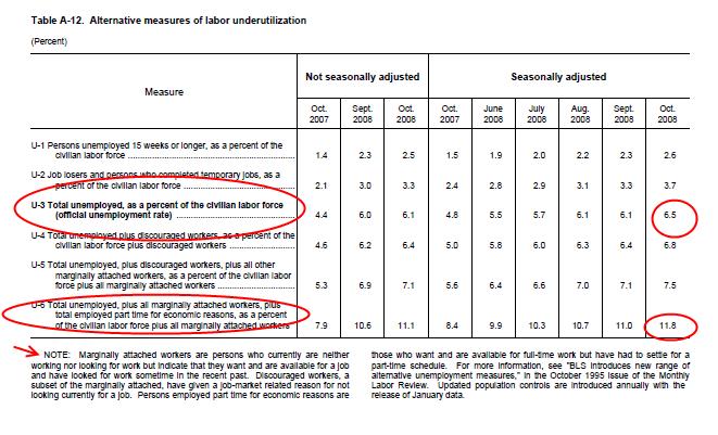 A-12 employment chart