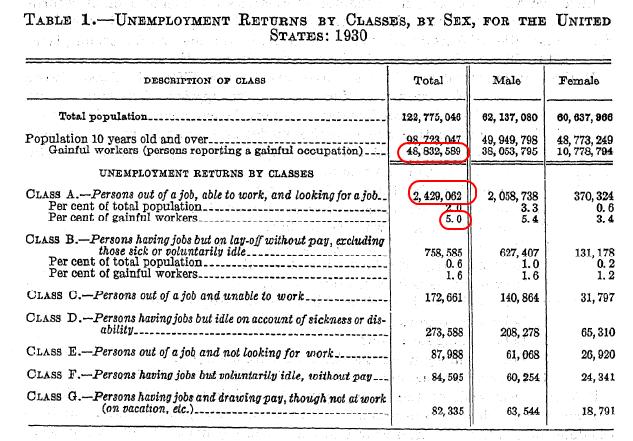 Great Depression census