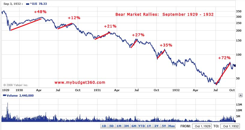 Dow Jones Great Depression