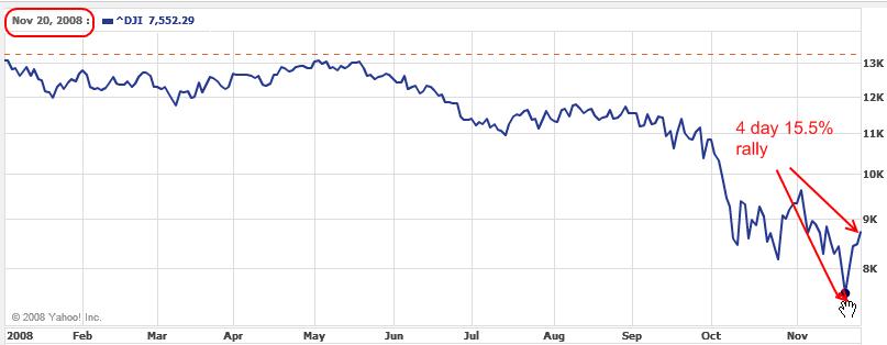Dow 2008