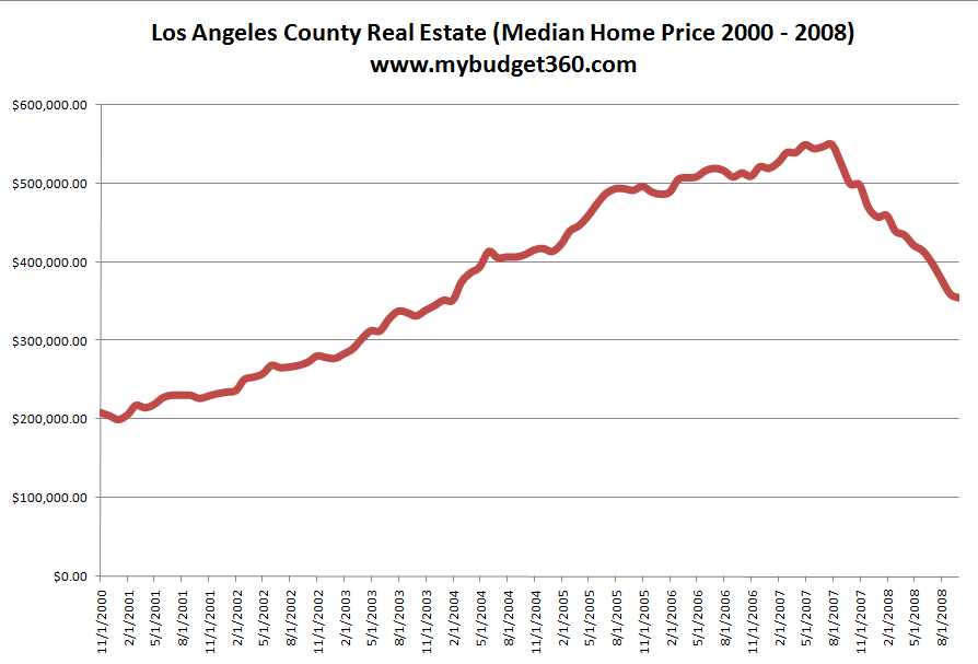 LA County Median Price