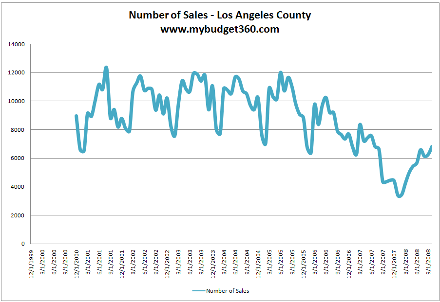 LA County home sales