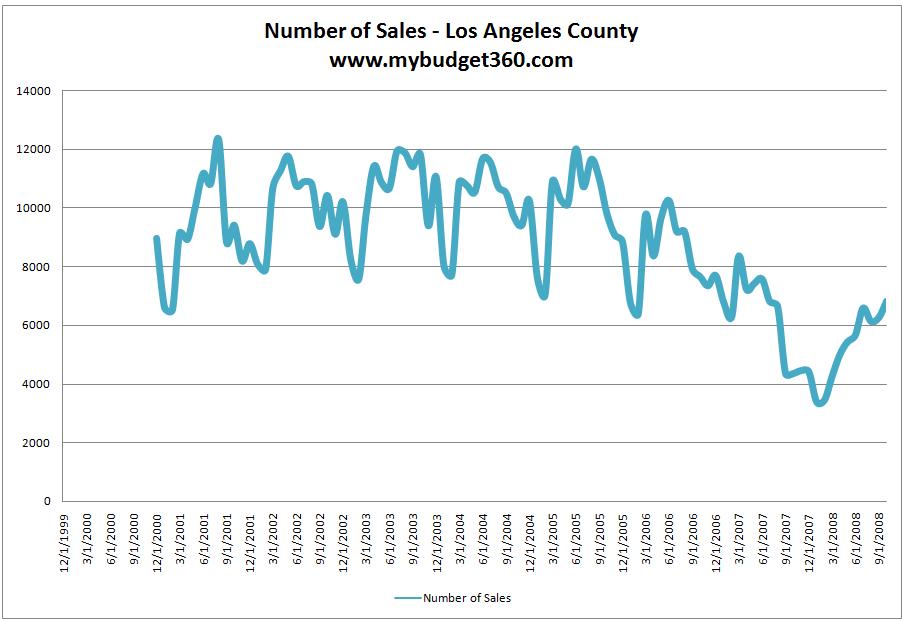 LA County home sales