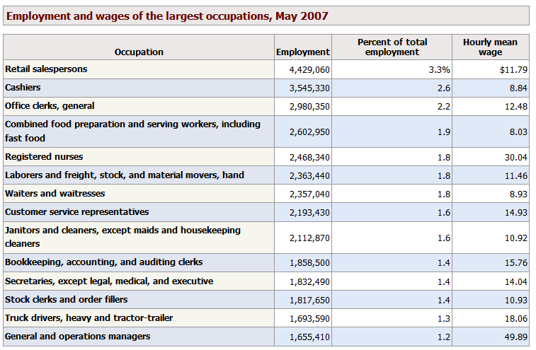 Employment by sector of economy