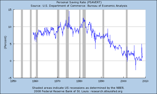 United States savings rate