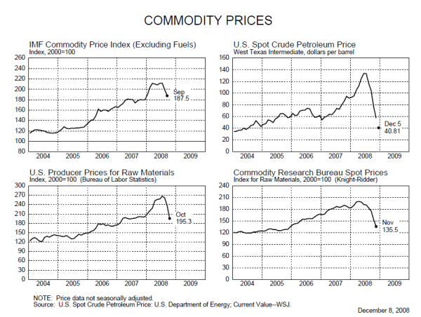 commodity bubble