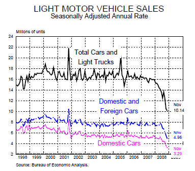 motor vehicle sales
