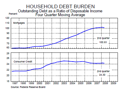 household debt burden