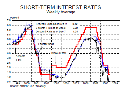 short term interest rates