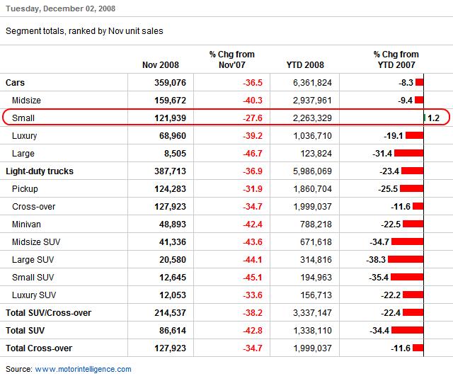 U.S. auto sales