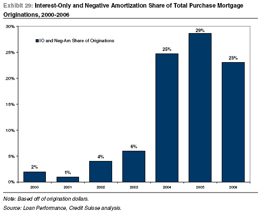 Credit Suisse toxic mortgage originations