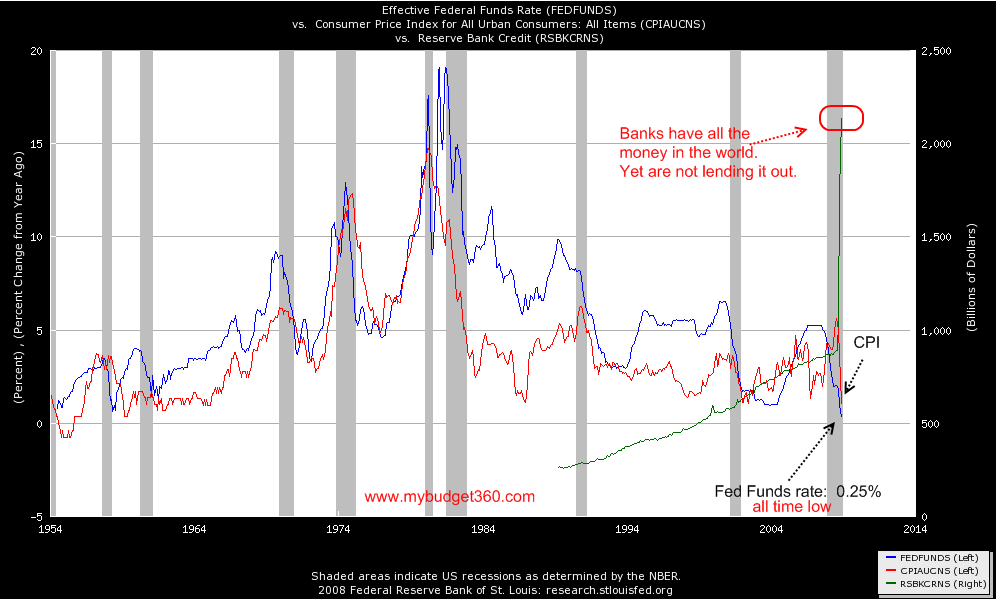 fed funds rate reserves