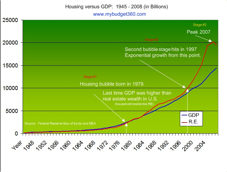 housing wealth and gdp