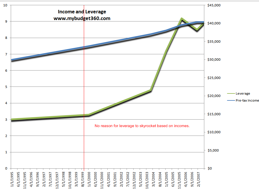 Home buying income leverage purchasing power