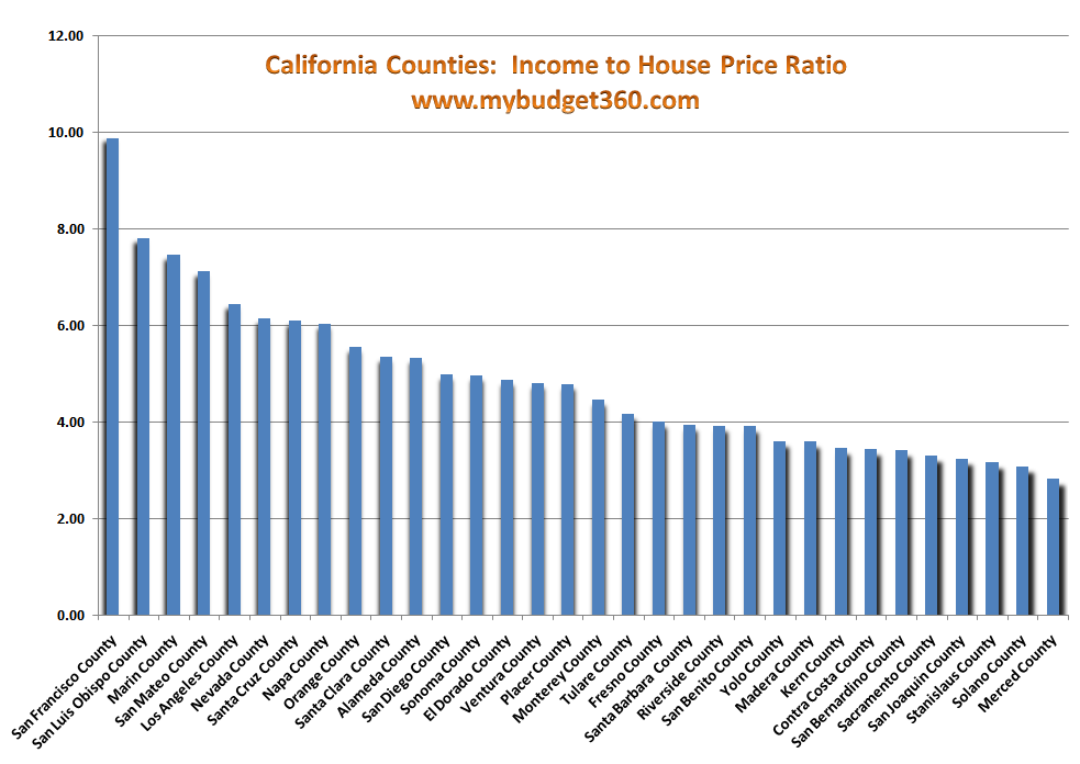 California income to price housing ratio