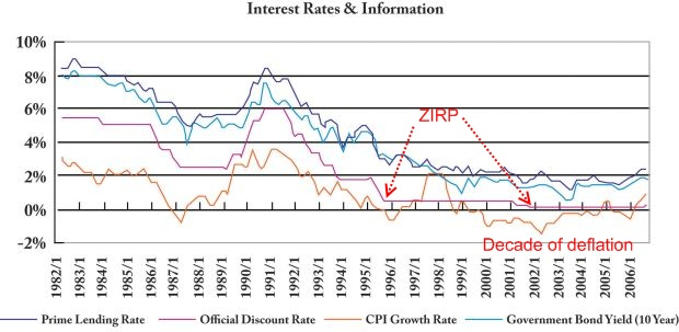 Japan interest rates