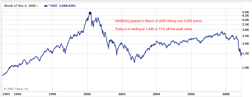 Nasdaq stock market bubble