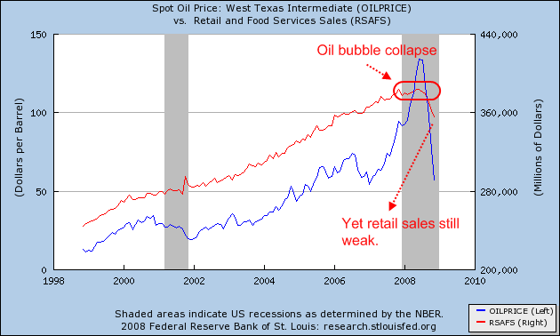 Oil and retail sales