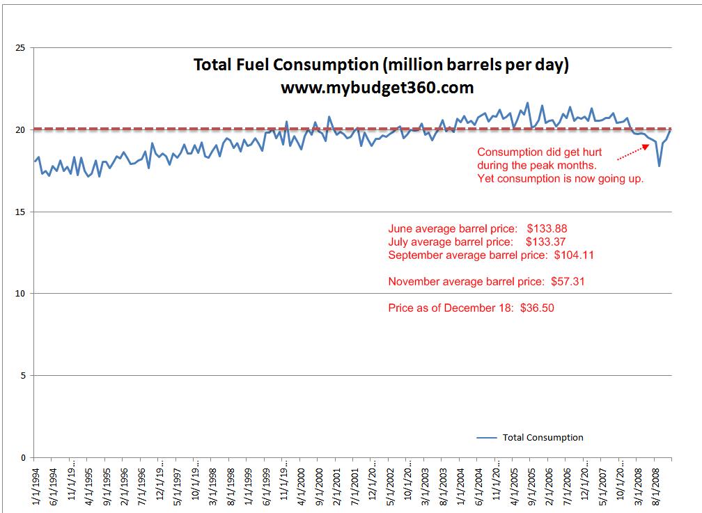 U.S. oil consumption
