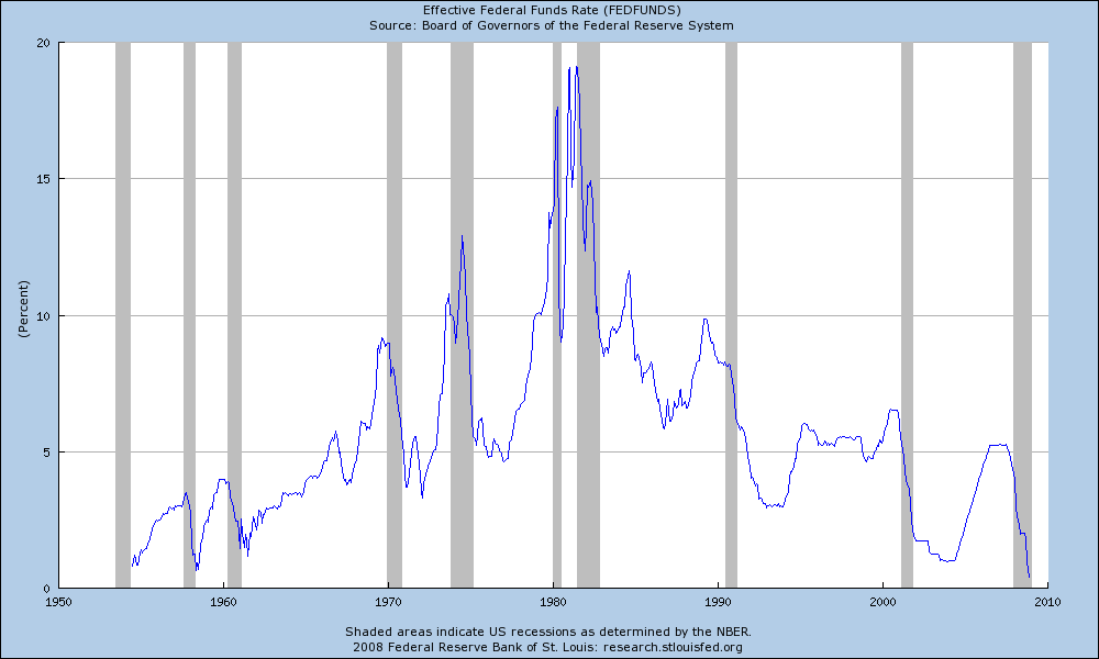 Federal Reserve Effective Funds Rate