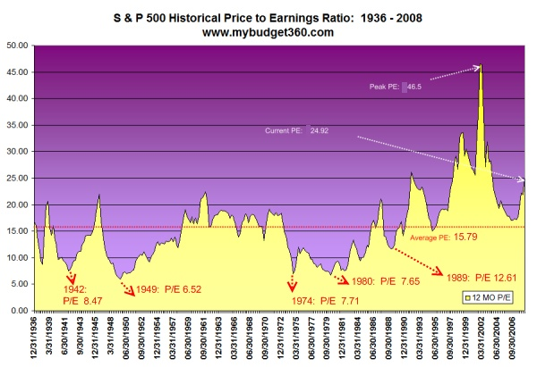 S & P 500 index