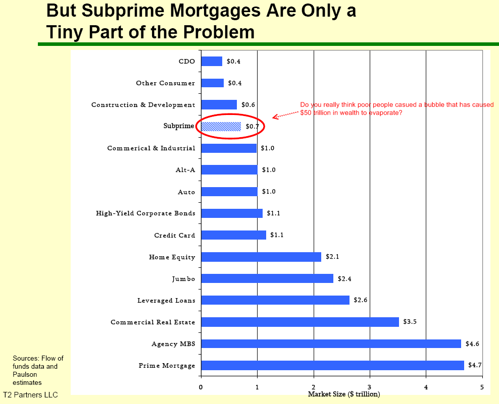 Subprime small piece of pie