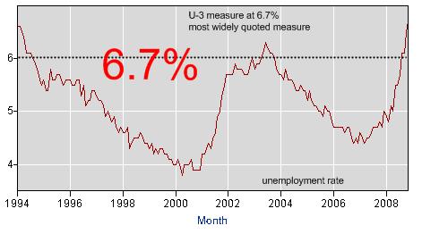 U-3 employment