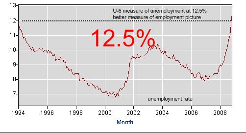 U-6 employment