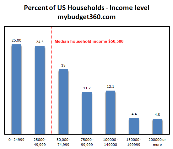How much do Americans earn? What is the average US income