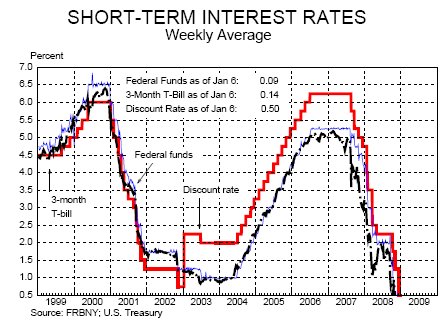 What can I do to get the best interest rate for my term deposit?