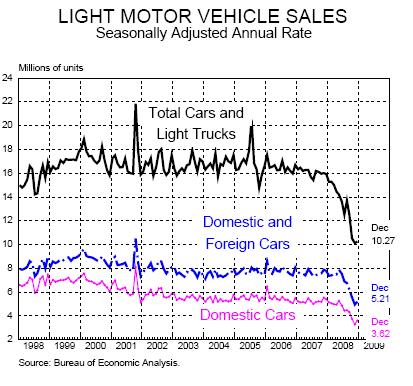 auto sales united states chart