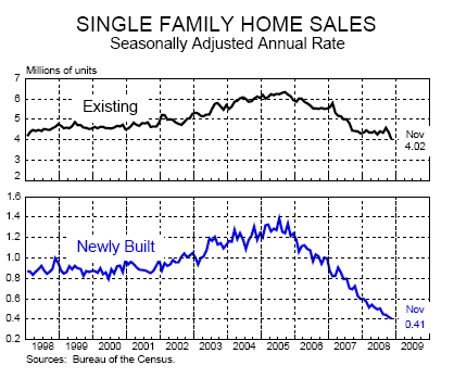 Single family homes sold chart