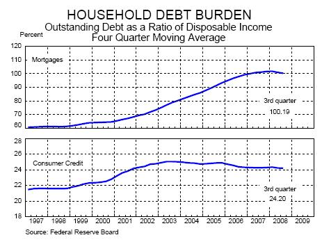 Household debt burden chart