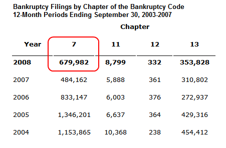 US bankruptcy filings