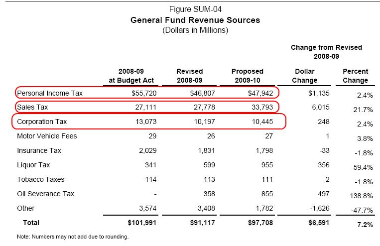 California Revenues