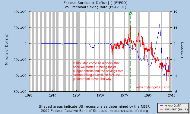 Federal deficit surplus