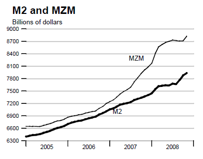 m2 and mzm