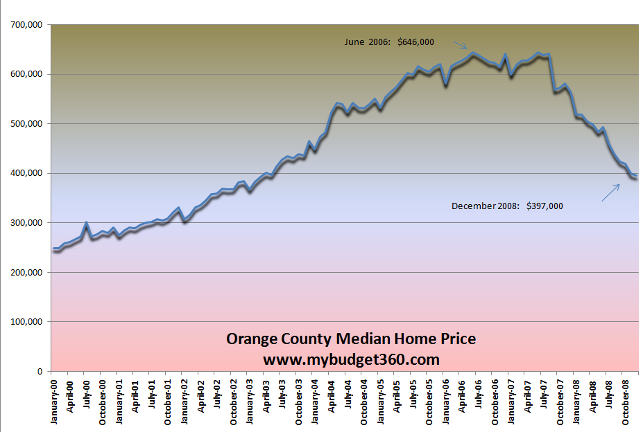 Orange County Median Home Price