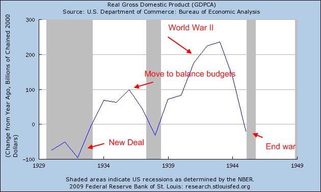 GDP great depression