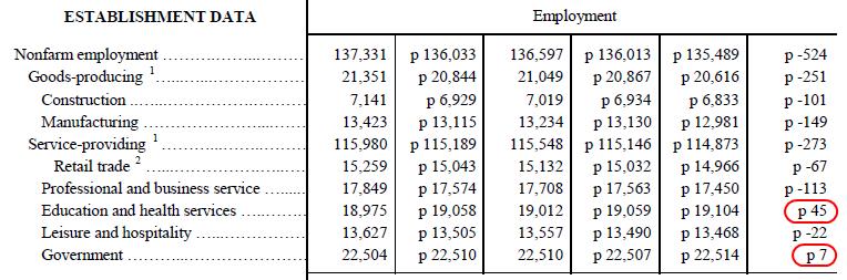 sector data